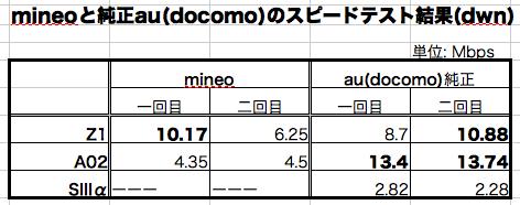 スピード比較表.png